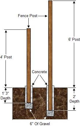Fence Footing Post Holes